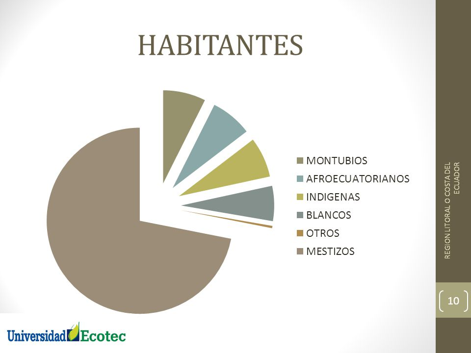 HABITANTES REGION LITORAL O COSTA DEL ECUADOR 10