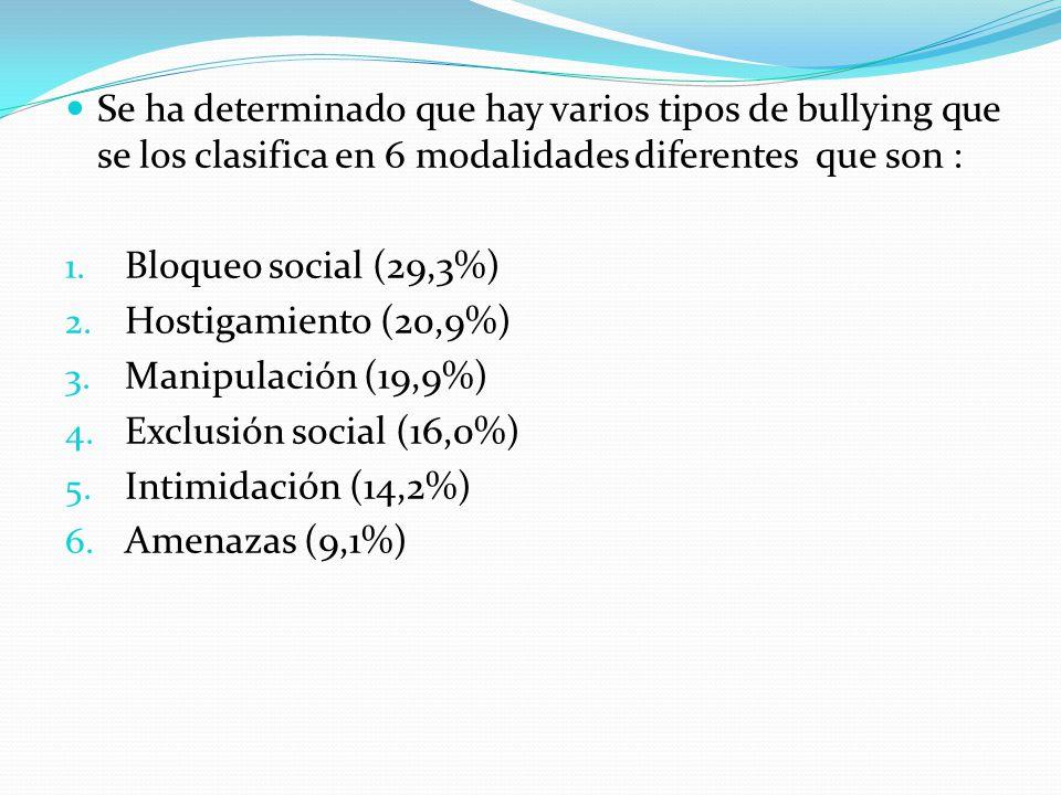 Se ha determinado que hay varios tipos de bullying que se los clasifica en 6 modalidades diferentes que son : 1.