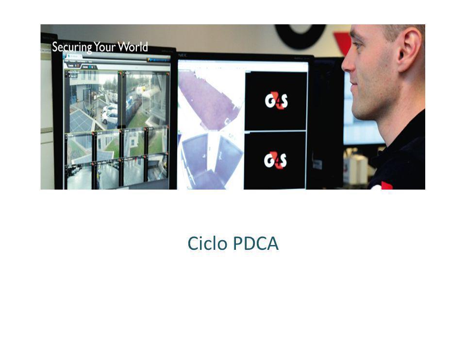 ¿Qué es el Ciclo PDCA.