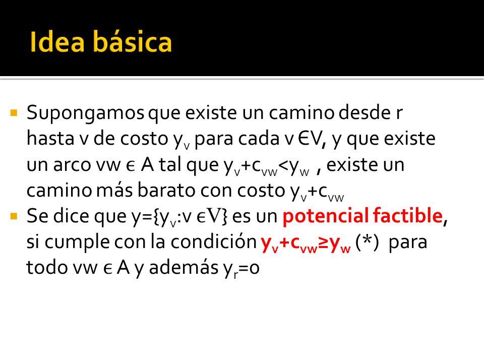 Supongamos que existe un camino desde r hasta v de costo y v para cada v ЄV, y que existe un arco vw A tal que y v +c vw <y w, existe un camino más barato con costo y v +c vw Se dice que y={y v :v V } es un potencial factible, si cumple con la condición y v +c vw y w (*) para todo vw A y además y r =0