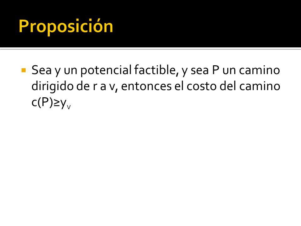 Sea y un potencial factible, y sea P un camino dirigido de r a v, entonces el costo del camino c(P)y v