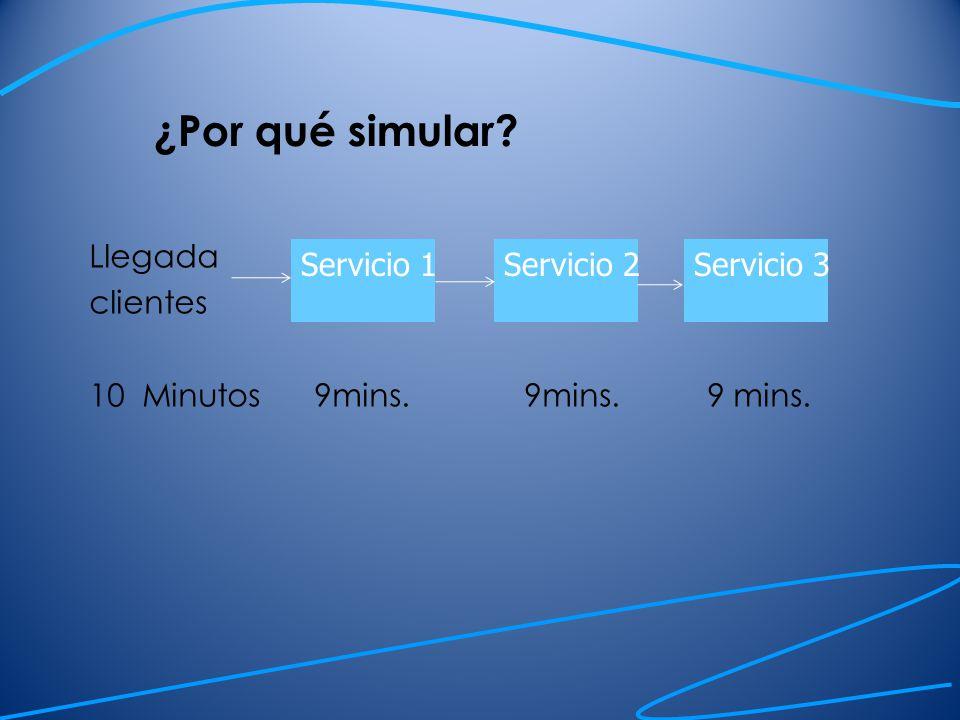 ¿Por qué simular.Los sistemas de operaciones, en su mayoría son complejos.