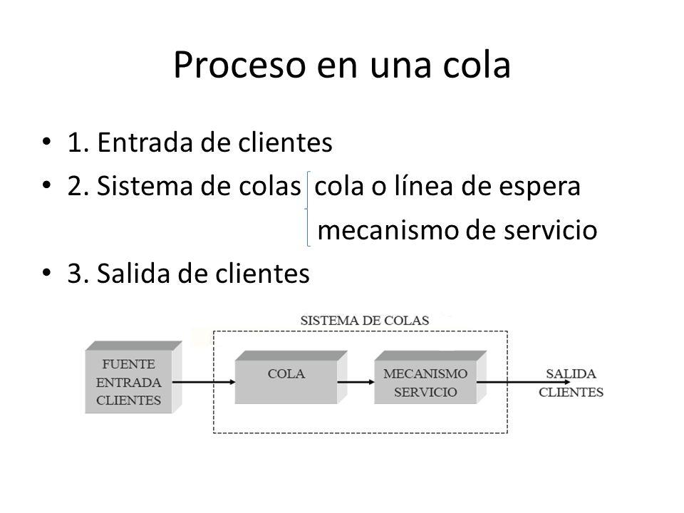 Especificación de un sistema de colas Distribución del tiempo entre llegadas / Distribución del tiempo de servicio / Número de servidores / Número máximo de clientes en el sistema / Disciplina de la cola M exponencial D degenerada (tiempos constantes) E Erlang (Gamma) G general Ejemplos: M/M/s M/M/s/K/FIFO M/M/s/s M/G/1 David George Kendall