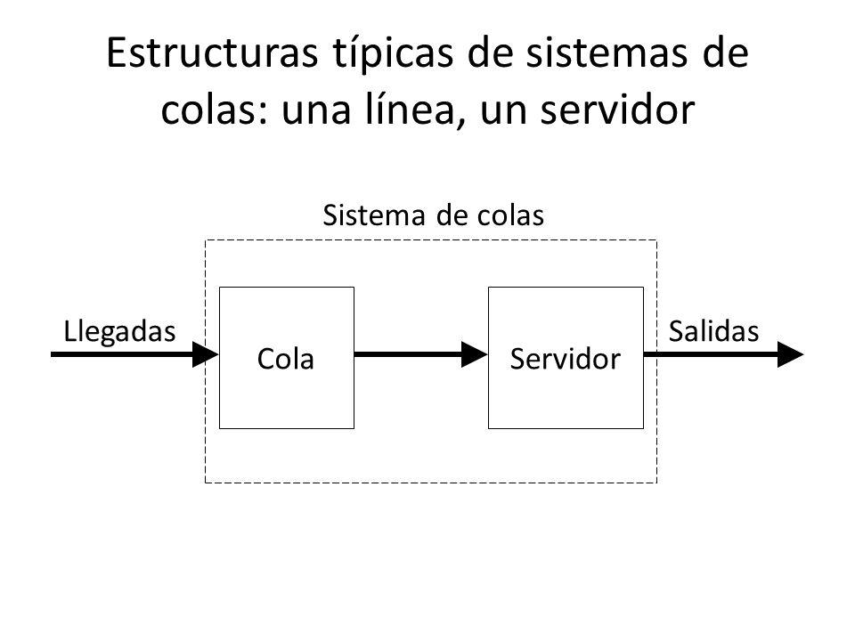 Estructuras típicas de sistemas de colas: una línea, un servidor Llegadas Sistema de colas ColaServidor Salidas