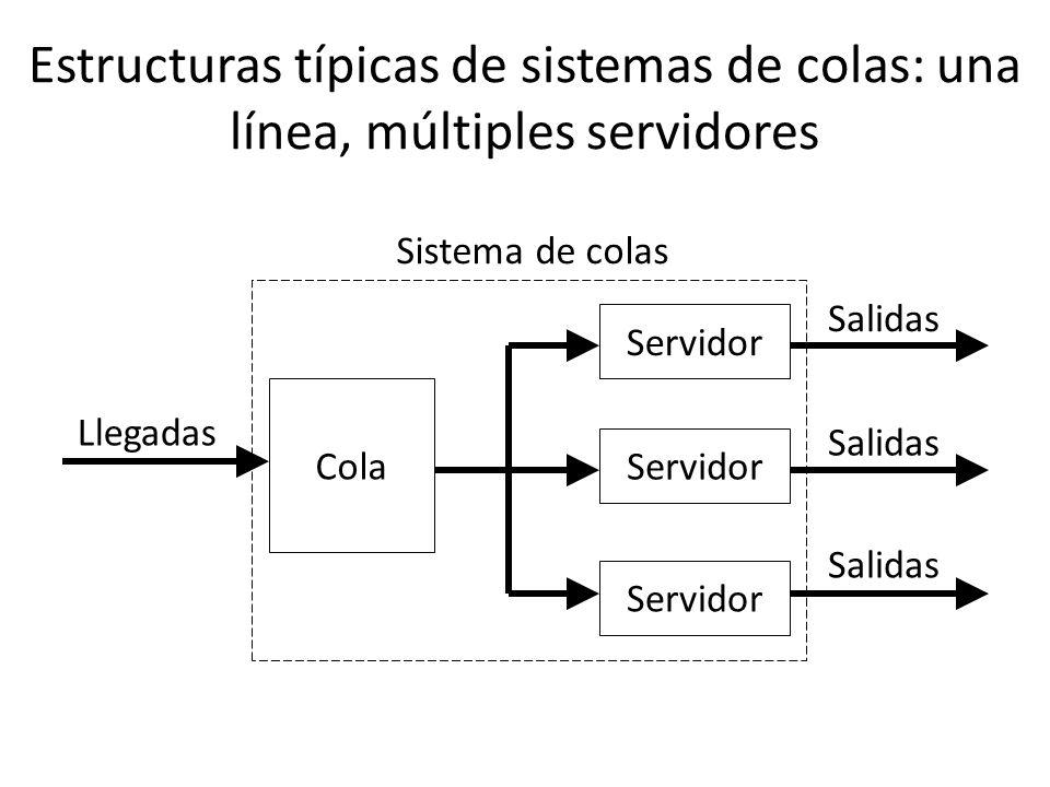 Estructuras típicas de colas: varias líneas, múltiples servidores Llegadas Sistema de colas Cola Servidor Salidas Servidor Salidas Cola