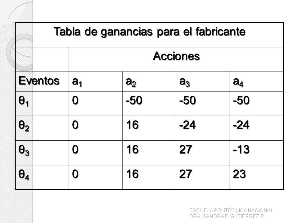 Tabla de ganancias para el fabricante Acciones Eventos a1a1a1a1 a2a2a2a2 a3a3a3a3 a4a4a4a4 θ1θ1θ1θ10-50-50-50 θ2θ2θ2θ2016-24-24 θ3θ3θ3θ301627-13 θ4θ4θ4θ40162723 ESCUELA POLITÉCNICA NACIONAL DRA.