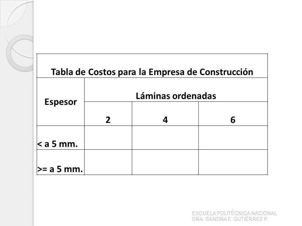 Tabla de Costos para la Empresa de Construcción Espesor Láminas ordenadas 246 < a 5 mm. >= a 5 mm.