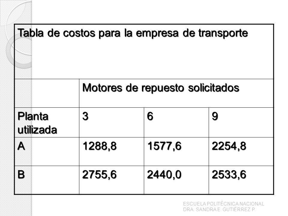 Tabla de costos para la empresa de transporte Motores de repuesto solicitados Planta utilizada 369 A1288,81577,62254,8 B2755,62440,02533,6 ESCUELA POLITÉCNICA NACIONAL DRA.