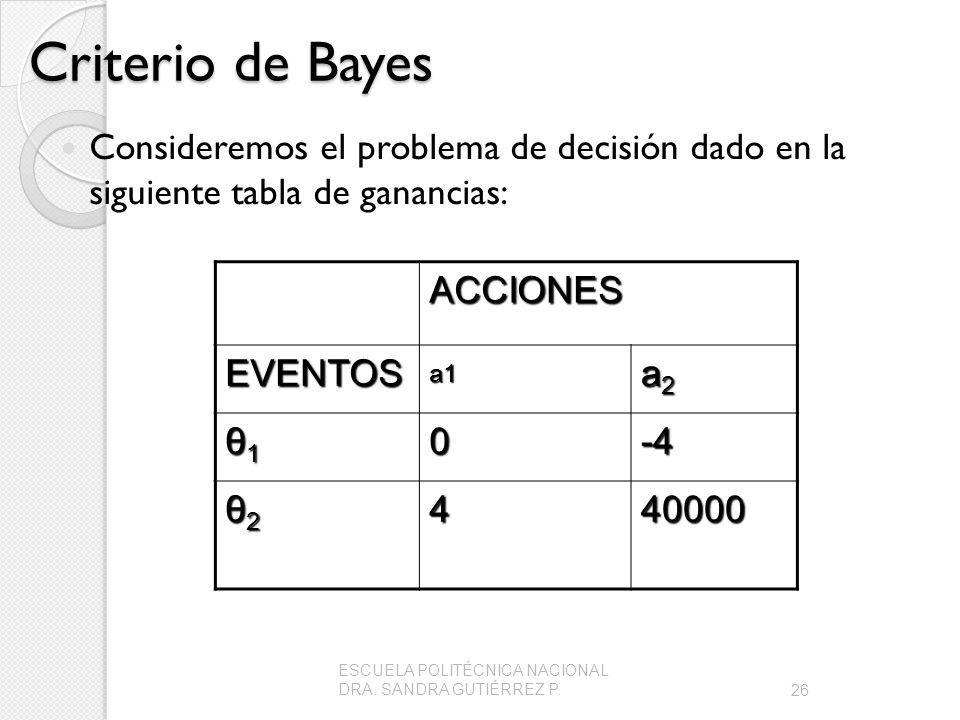 Criterio de Bayes Consideremos el problema de decisión dado en la siguiente tabla de ganancias: ACCIONES EVENTOSa1 a2a2a2a2 θ1θ1θ1θ10-4 θ2θ2θ2θ2440000 26 ESCUELA POLITÉCNICA NACIONAL DRA.