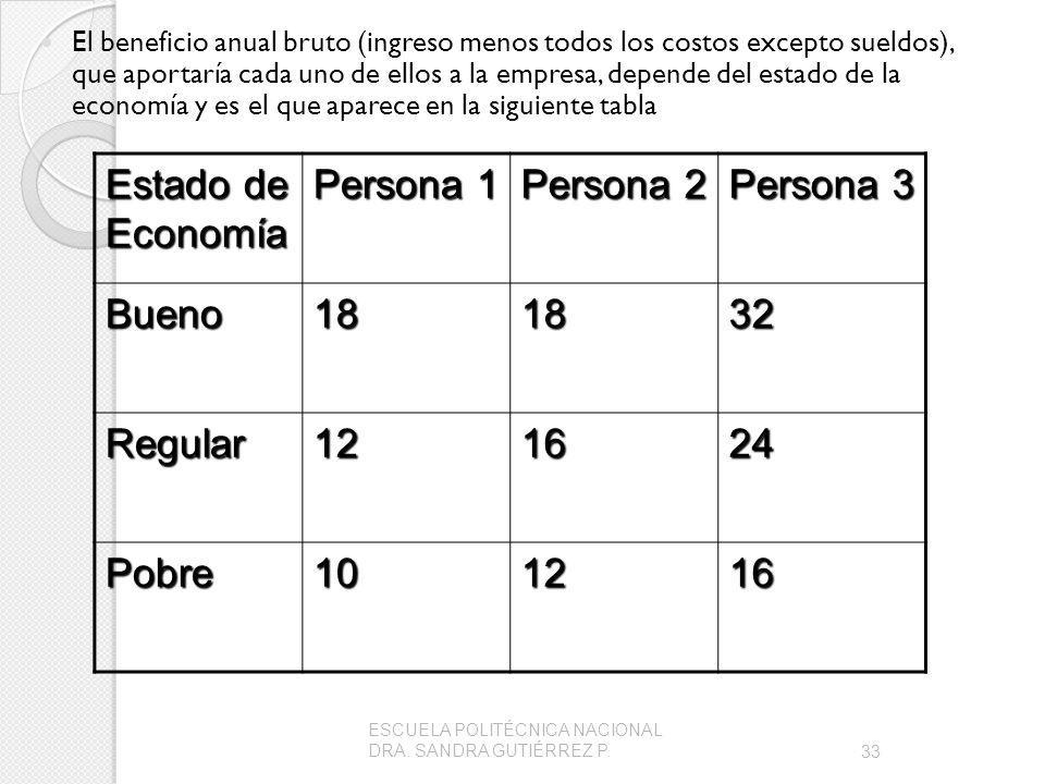 El beneficio anual bruto (ingreso menos todos los costos excepto sueldos), que aportaría cada uno de ellos a la empresa, depende del estado de la econ