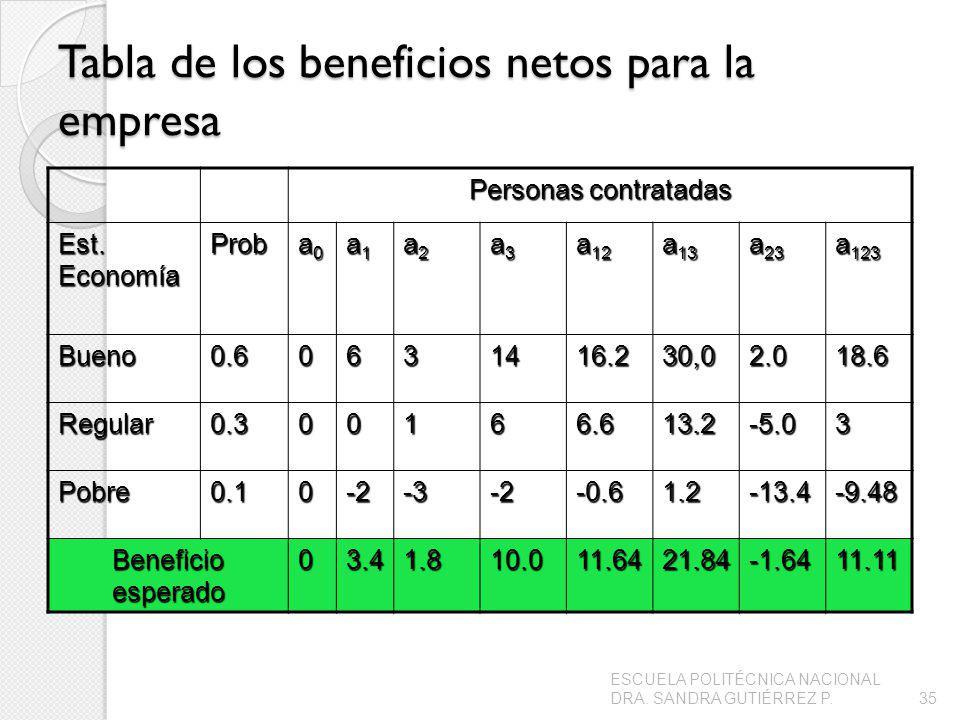 Tabla de los beneficios netos para la empresa Personas contratadas Est. Economía Prob a0a0a0a0 a1a1a1a1 a2a2a2a2 a3a3a3a3 a 12 a 13 a 23 a 123 Bueno0.