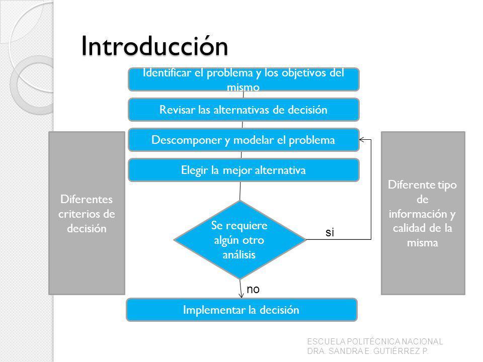 Introducción ESCUELA POLITÉCNICA NACIONAL DRA. SANDRA E. GUTIÉRREZ P. Identificar el problema y los objetivos del mismo Revisar las alternativas de de