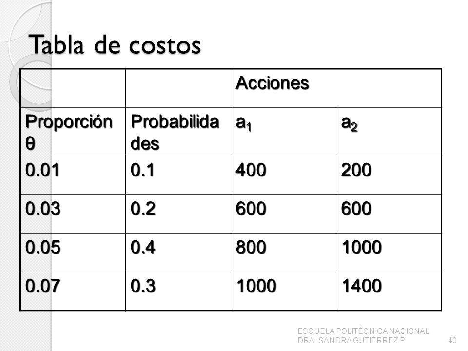 Tabla de costos Acciones Proporción θ Probabilida des a1a1a1a1 a2a2a2a2 0.010.1400200 0.030.2600600 0.050.48001000 0.070.310001400 40 ESCUELA POLITÉCNICA NACIONAL DRA.