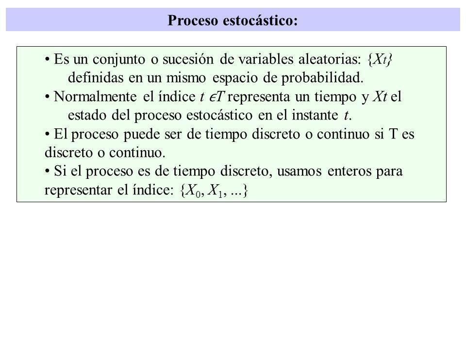 Ejemplos de procesos estocásticos: 1.Serie mensual de ventas de un producto 2.