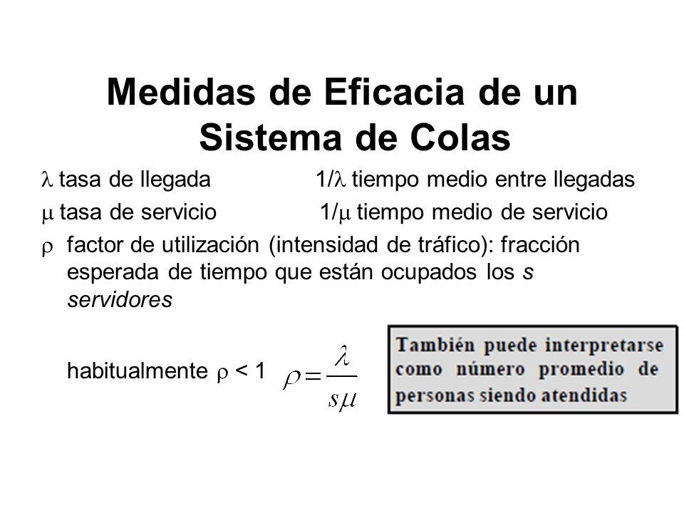 Medidas de Eficacia de un Sistema de Colas tasa de llegada 1/ tiempo medio entre llegadas tasa de servicio 1/ tiempo medio de servicio factor de utili