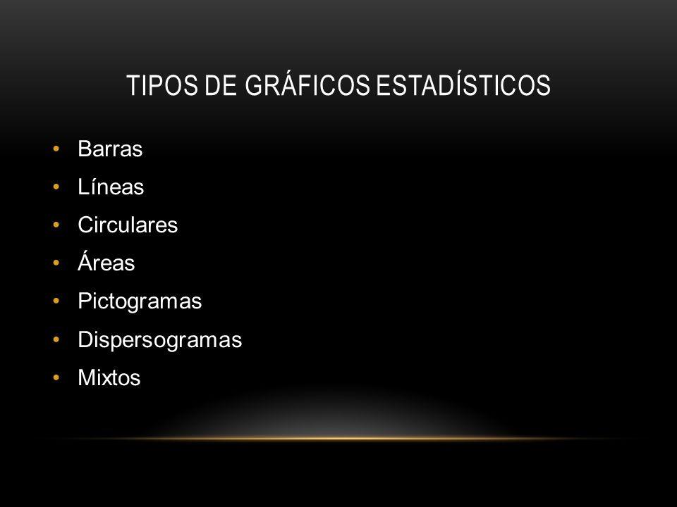 TIPOS DE GRÁFICOS ESTADÍSTICOS Barras Líneas Circulares Áreas Pictogramas Dispersogramas Mixtos