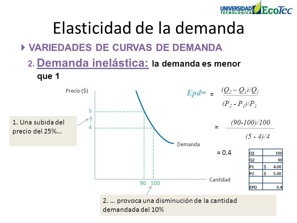 VARIEDADES DE CURVAS DE DEMANDA 2. Demanda inelástica: la demanda es menor que 1 Elasticidad de la demanda Precio ($) Cantidad 4 100 Demanda 5 2. … pr