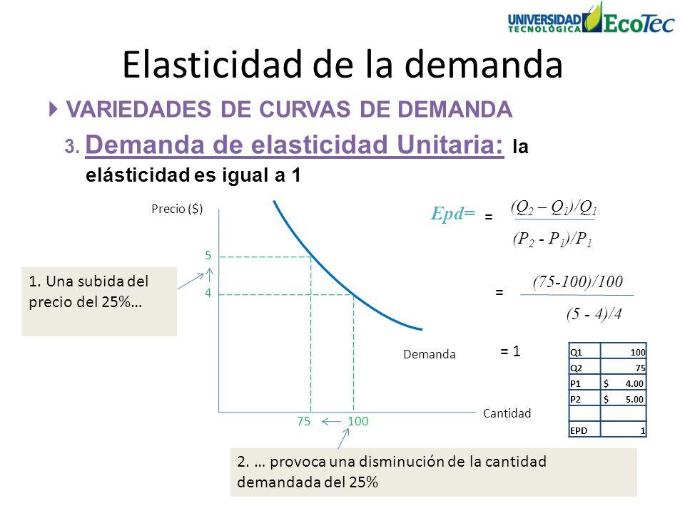 VARIEDADES DE CURVAS DE DEMANDA 3. Demanda de elasticidad Unitaria: la elásticidad es igual a 1 Elasticidad de la demanda Precio ($) Cantidad 4 100 De