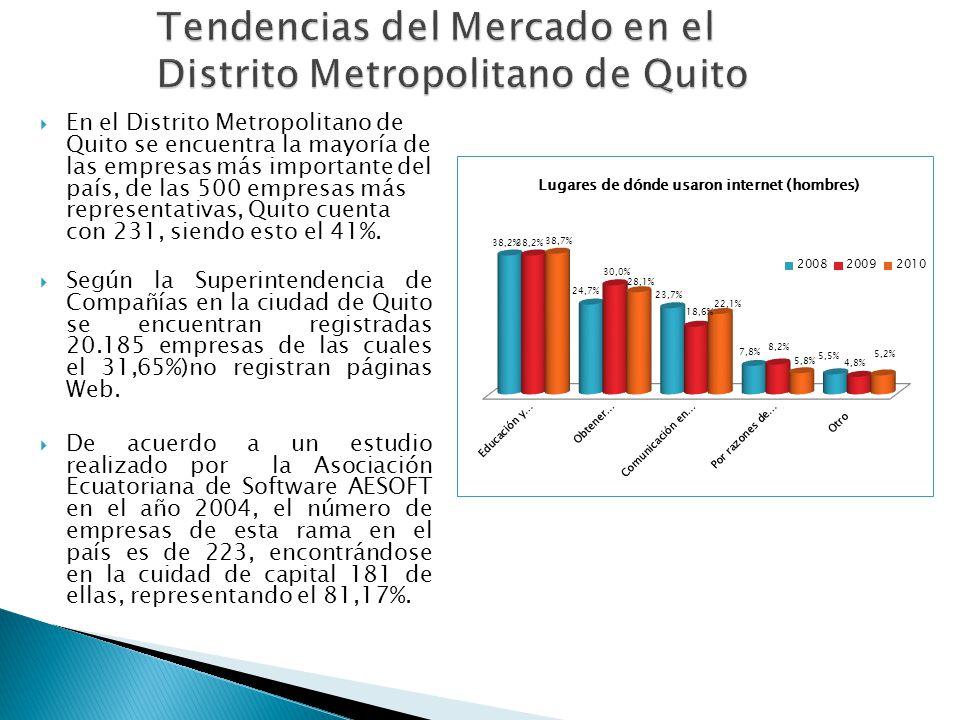 En el Distrito Metropolitano de Quito se encuentra la mayoría de las empresas más importante del país, de las 500 empresas más representativas, Quito