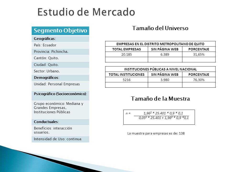 Tamaño del Universo Segmento Objetivo Geográficas: País: Ecuador Provincia: Pichincha. Cantón: Quito. Ciudad: Quito. Sector: Urbano. Demográficos: Uni
