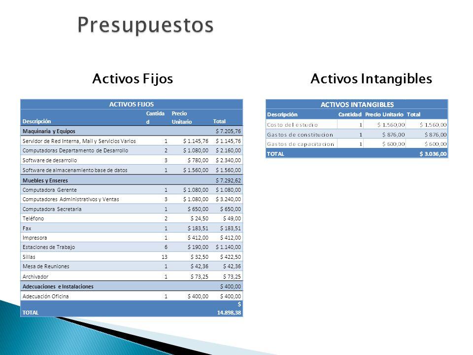 Activos FijosActivos Intangibles ACTIVOS FIJOS Descripción Cantida d Precio UnitarioTotal Maquinaria y Equipos $ 7.205,76 Servidor de Red Interna, Mai