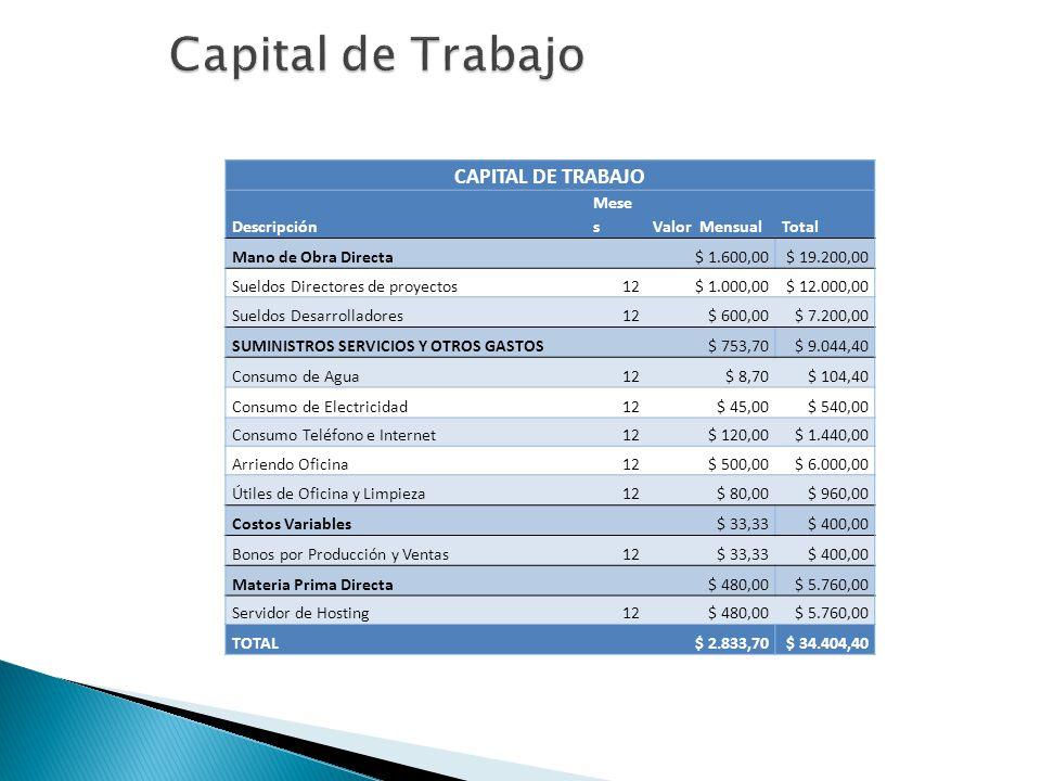 CAPITAL DE TRABAJO Descripción Mese sValor MensualTotal Mano de Obra Directa $ 1.600,00$ 19.200,00 Sueldos Directores de proyectos12$ 1.000,00$ 12.000