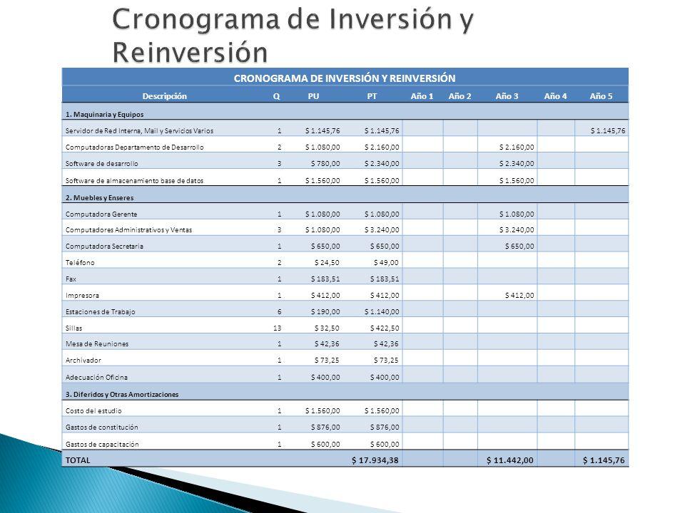 CRONOGRAMA DE INVERSIÓN Y REINVERSIÓN DescripciónQPUPTAño 1Año 2Año 3Año 4Año 5 1. Maquinaria y Equipos Servidor de Red Interna, Mail y Servicios Vari
