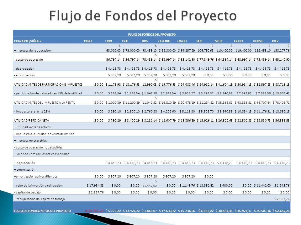 FLUJO DE FONDOS DEL PROYECTO CONCEPTO/AÑOS =CEROUNODOSTRESCUATROCINCOSEISSIETEOCHONUEVEDIEZ + ingresos de la operación $ 63.000,00$ 75.000,00 $ 93.455