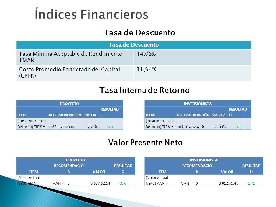 Tasa de Descuento Tasa Mínima Aceptable de Rendimiento TMAR 14,05% Costo Promedio Ponderado del Capital (CPPK) 11,94% PROYECTO ITEMRECOMENDACIONVALOR