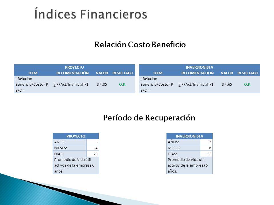 Relación Costo Beneficio Período de Recuperación PROYECTO ITEMRECOMENDACIÓNVALORRESULTADO ( Relación Beneficio/Costo) R B/C = FFAct/InvInicial > 1$ 4,