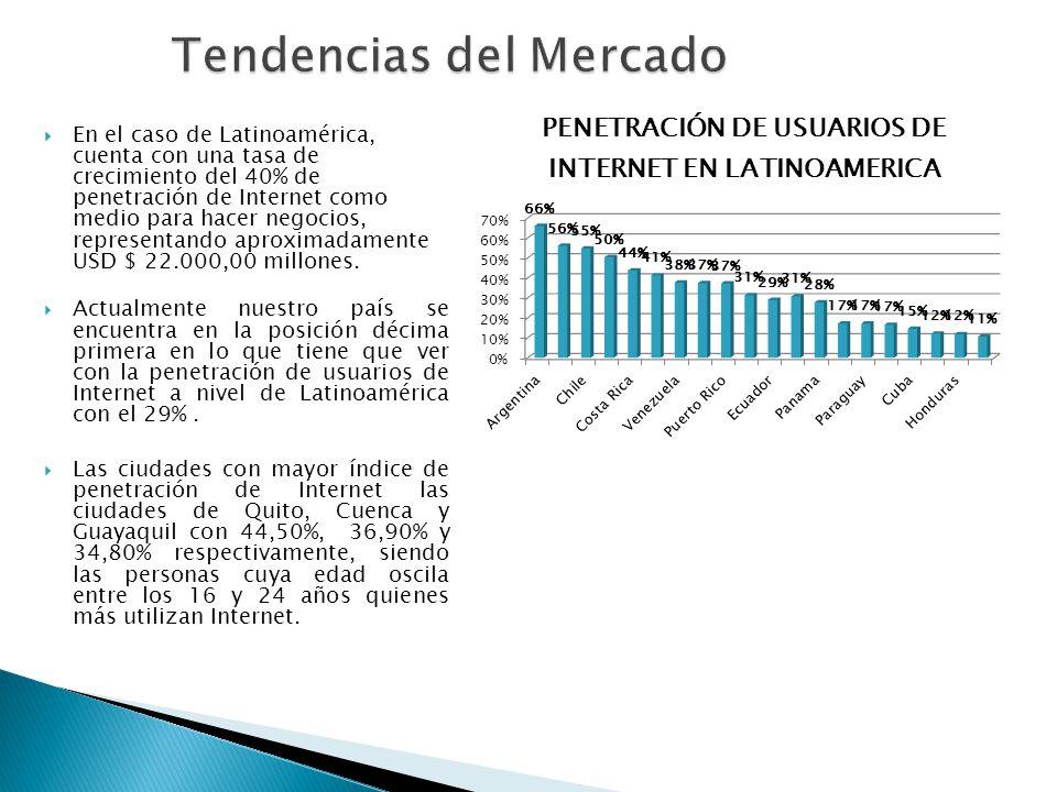 En el caso de Latinoamérica, cuenta con una tasa de crecimiento del 40% de penetración de Internet como medio para hacer negocios, representando aprox