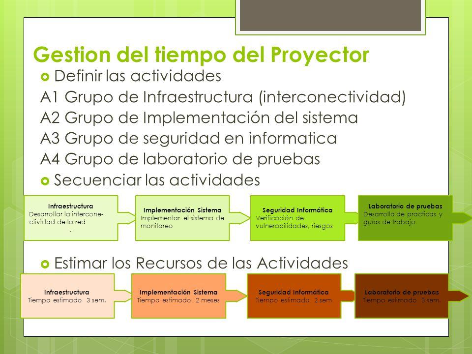 Gestion del tiempo del Proyector Definir las actividades A1 Grupo de Infraestructura (interconectividad) A2 Grupo de Implementación del sistema A3 Gru