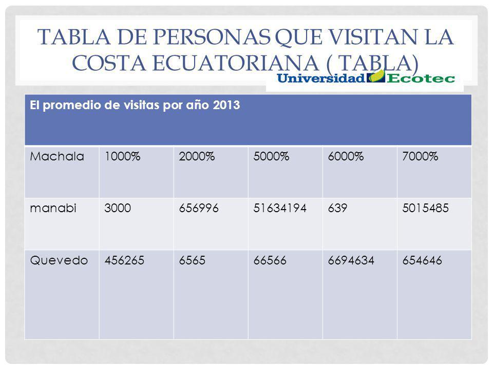 TABLA DE PERSONAS QUE VISITAN LA COSTA ECUATORIANA ( TABLA) El promedio de visitas por año 2013 Machala1000%2000%5000%6000%7000% manabi300065699651634