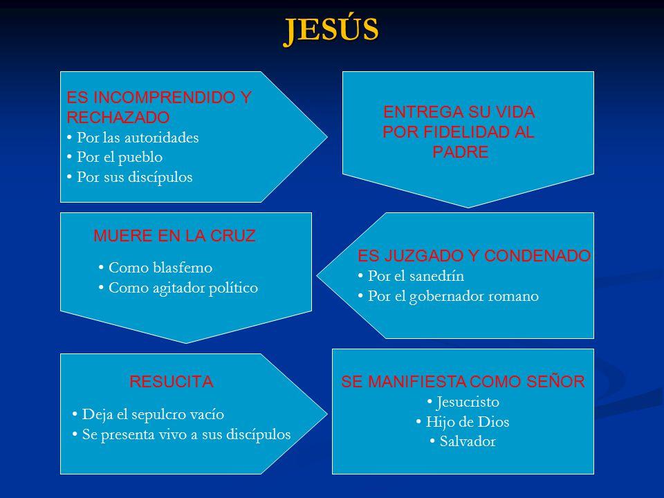 JESÚS ES INCOMPRENDIDO Y RECHAZADO Por las autoridades Por el pueblo Por sus discípulos ES JUZGADO Y CONDENADO Por el sanedrín Por el gobernador roman
