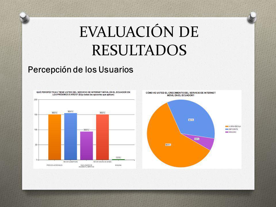 EVALUACIÓN DE RESULTADOS Percepción de los Usuarios