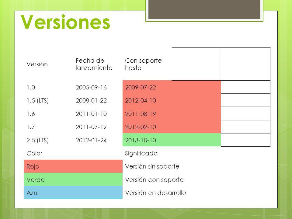 Versiones Versión Fecha de lanzamiento Con soporte hasta 1.02005-09-162009-07-22 1.5 (LTS)2008-01-222012-04-10 1.62011-01-102011-08-19 1.72011-07-1920