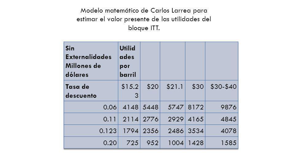 Modelo matemático de Carlos Larrea para estimar el valor presente de las utilidades del bloque ITT.