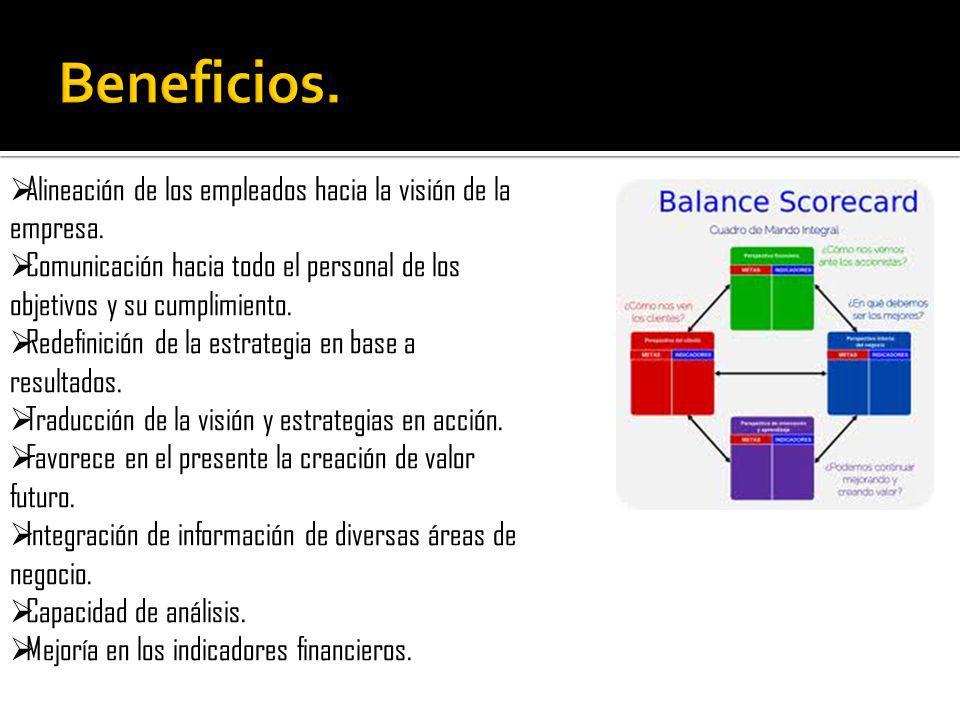 FINANCIERA CLIENTE PROCESOS INTERNOS PERSPECTIVA DE FORMACION YCRECIMIENTO Financiera.