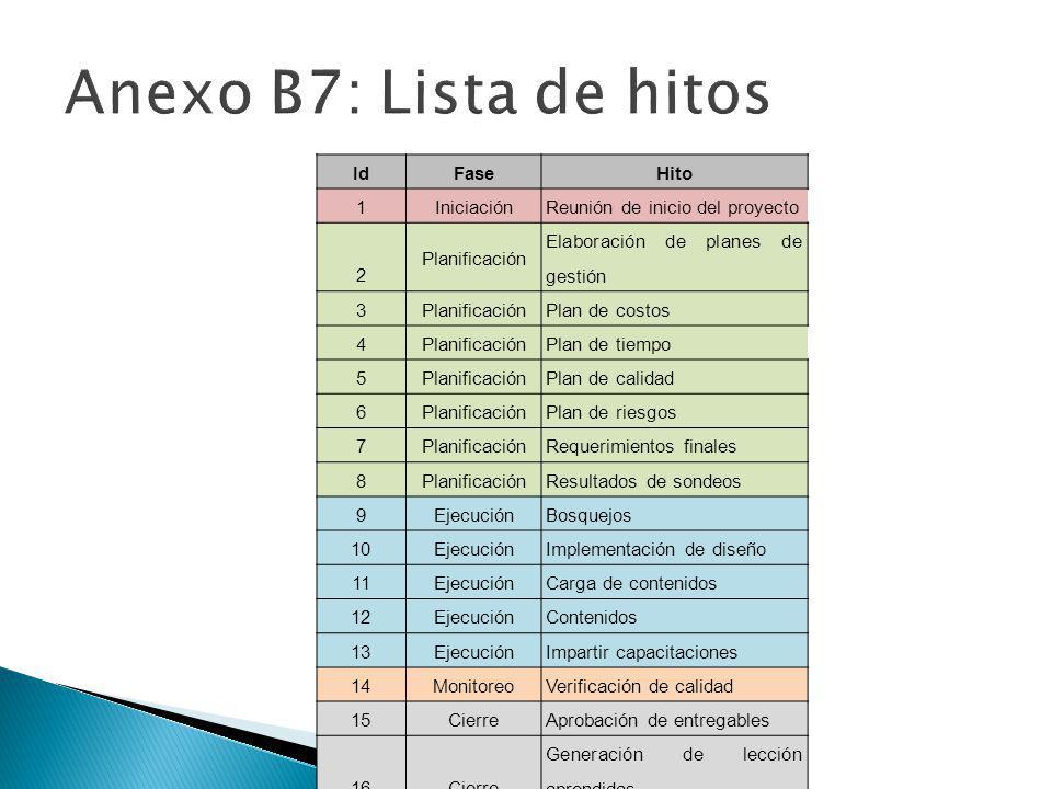 IdFaseHito 1IniciaciónReunión de inicio del proyecto 2 Planificación Elaboración de planes de gestión 3 PlanificaciónPlan de costos 4 Planificación Pl