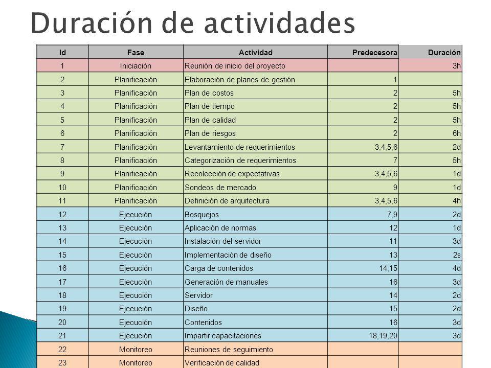 IdFaseActividadPredecesoraDuración 1IniciaciónReunión de inicio del proyecto 3h 2 PlanificaciónElaboración de planes de gestión 1 3 PlanificaciónPlan
