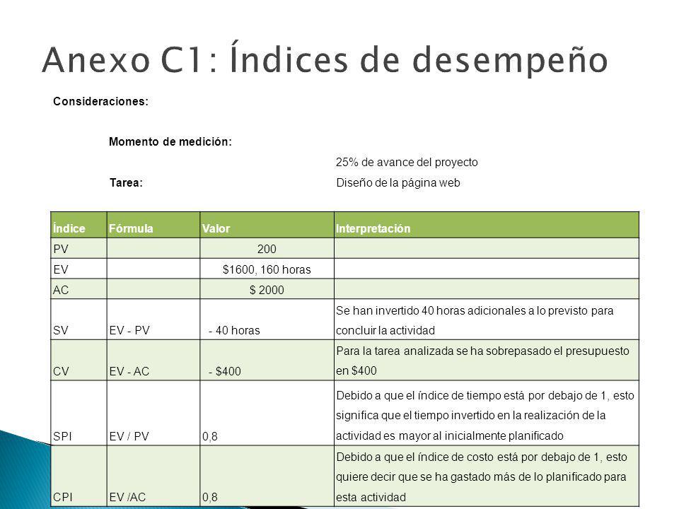 Consideraciones: Momento de medición: 25% de avance del proyecto Tarea:Diseño de la página web ÍndiceFórmulaValorInterpretación PV 200 EV $1600, 160 h