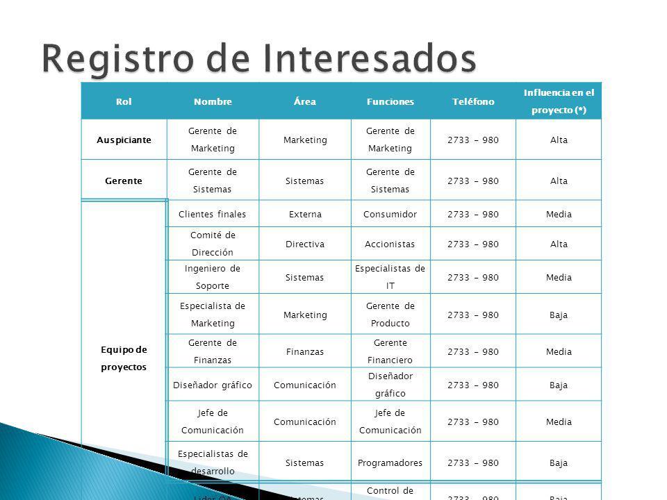 RolNombreÁreaFuncionesTeléfono Influencia en el proyecto (*) Auspiciante Gerente de Marketing Marketing Gerente de Marketing 2733 - 980Alta Gerente Ge