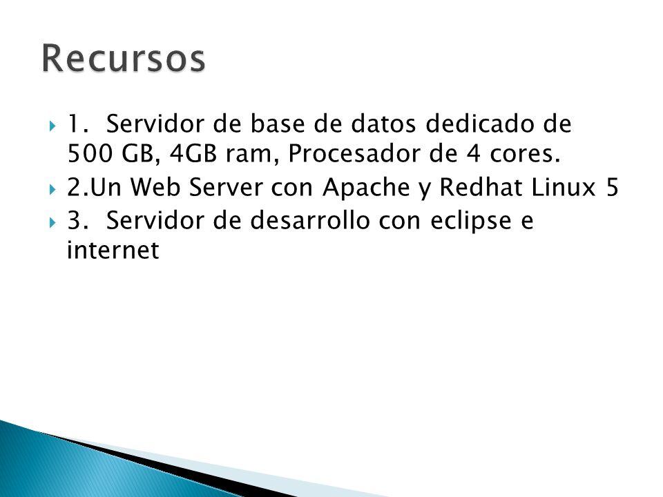 1.Servidor de base de datos dedicado de 500 GB, 4GB ram, Procesador de 4 cores. 2.Un Web Server con Apache y Redhat Linux 5 3.Servidor de desarrollo c