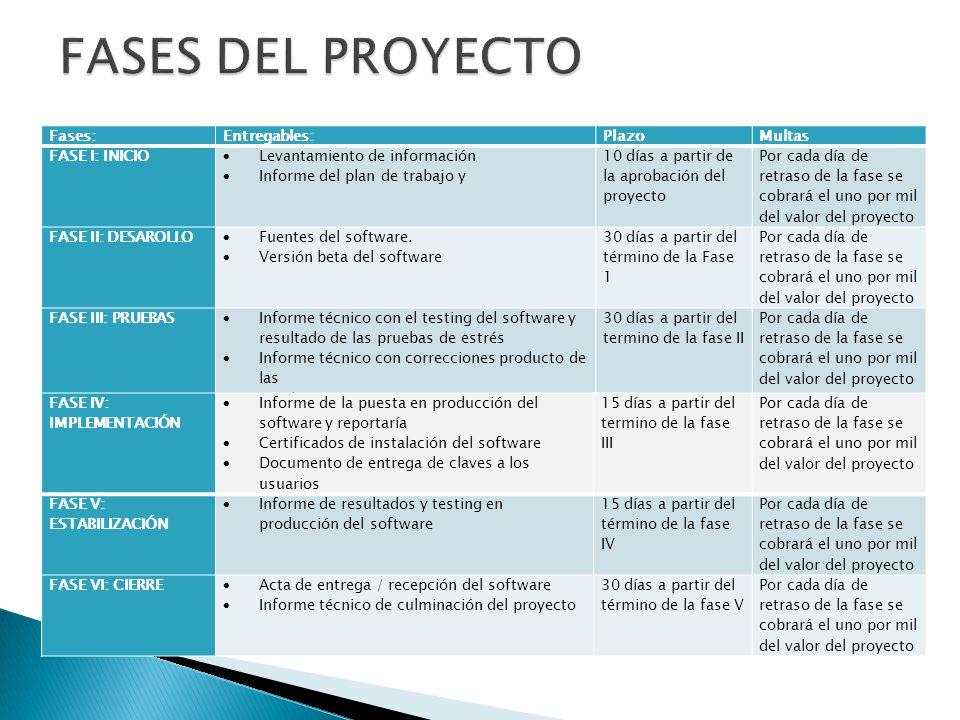 Fases:Entregables:PlazoMultas FASE I: INICIO Levantamiento de información Informe del plan de trabajo y 10 días a partir de la aprobación del proyecto
