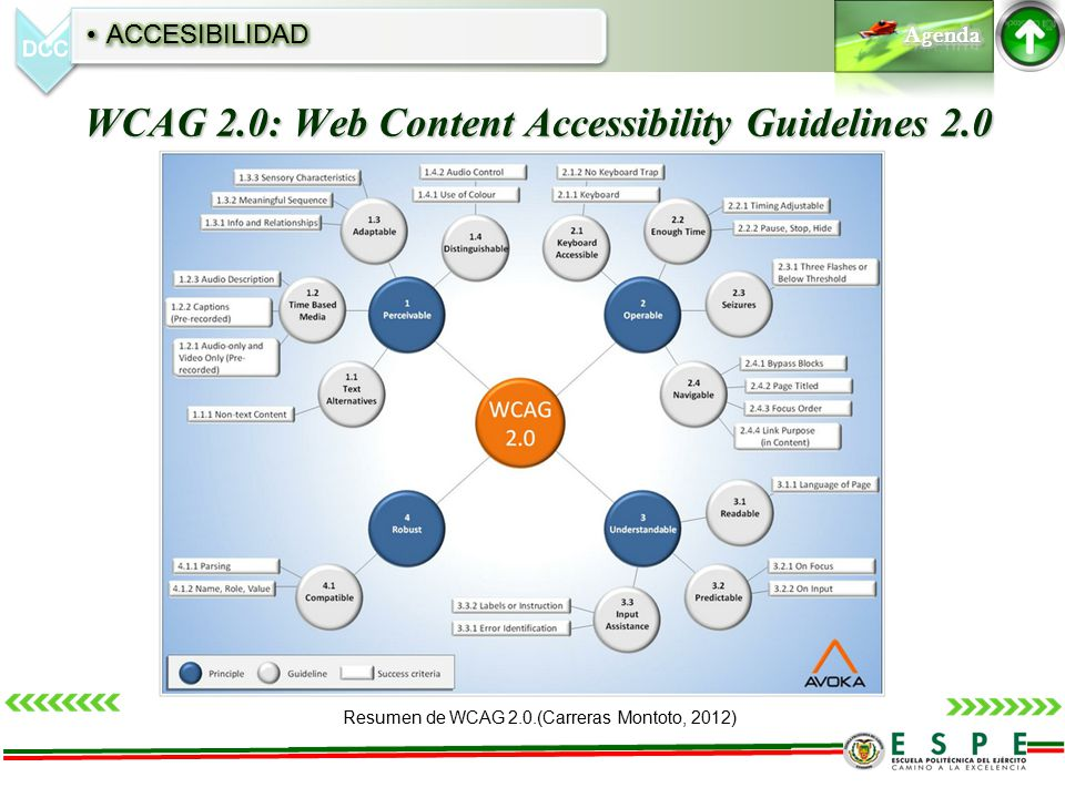 WCAG 2.0: Web Content Accessibility Guidelines 2.0 Resumen de WCAG 2.0.(Carreras Montoto, 2012)