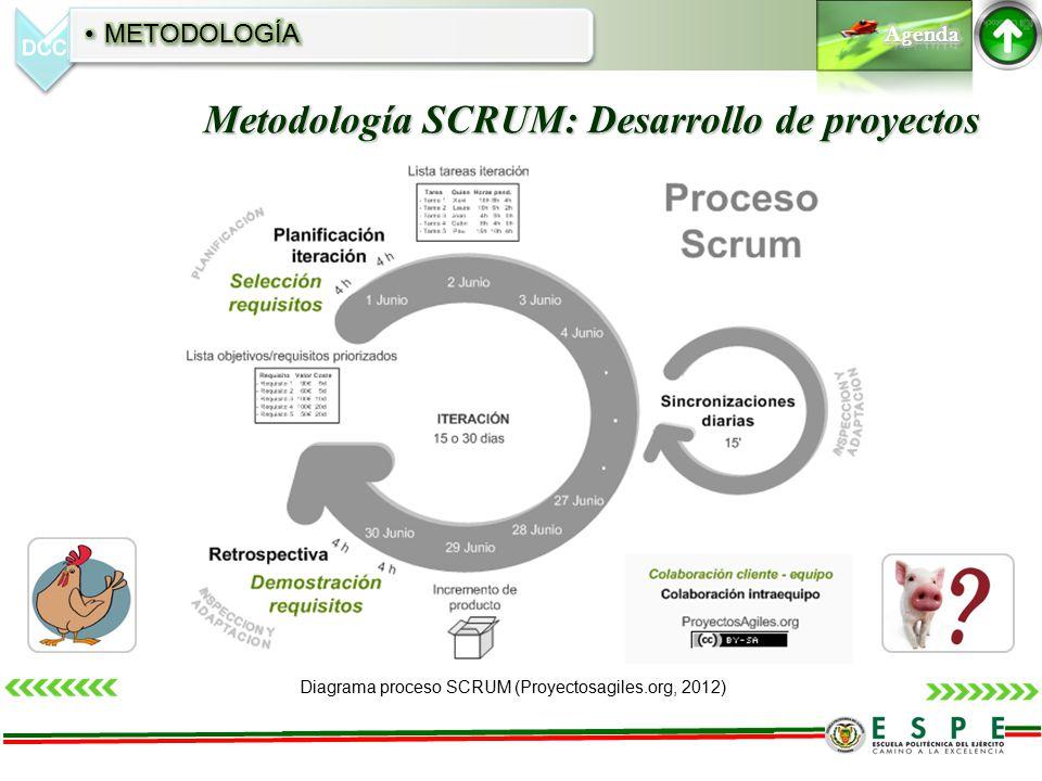 Metodología SCRUM: Desarrollo de proyectos Diagrama proceso SCRUM (Proyectosagiles.org, 2012)