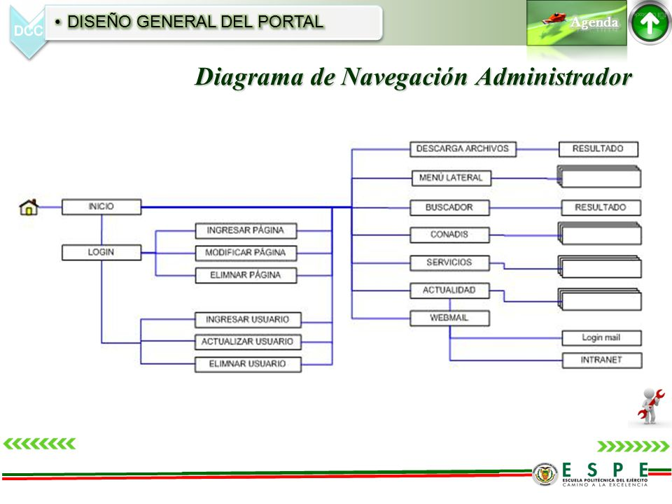 Diagrama de Navegación Administrador