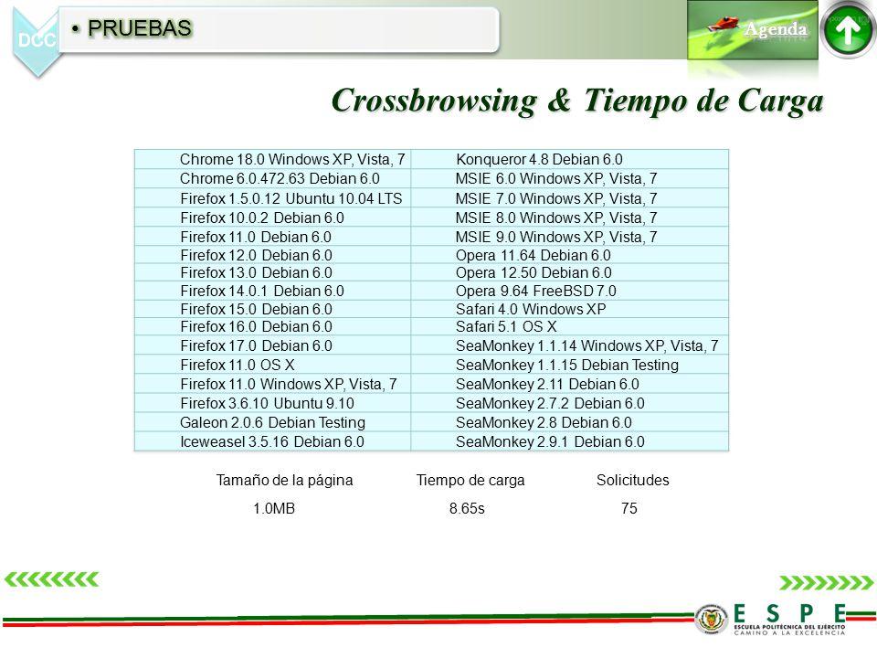 Crossbrowsing & Tiempo de Carga Tamaño de la páginaTiempo de cargaSolicitudes 1.0MB 8.65s 75