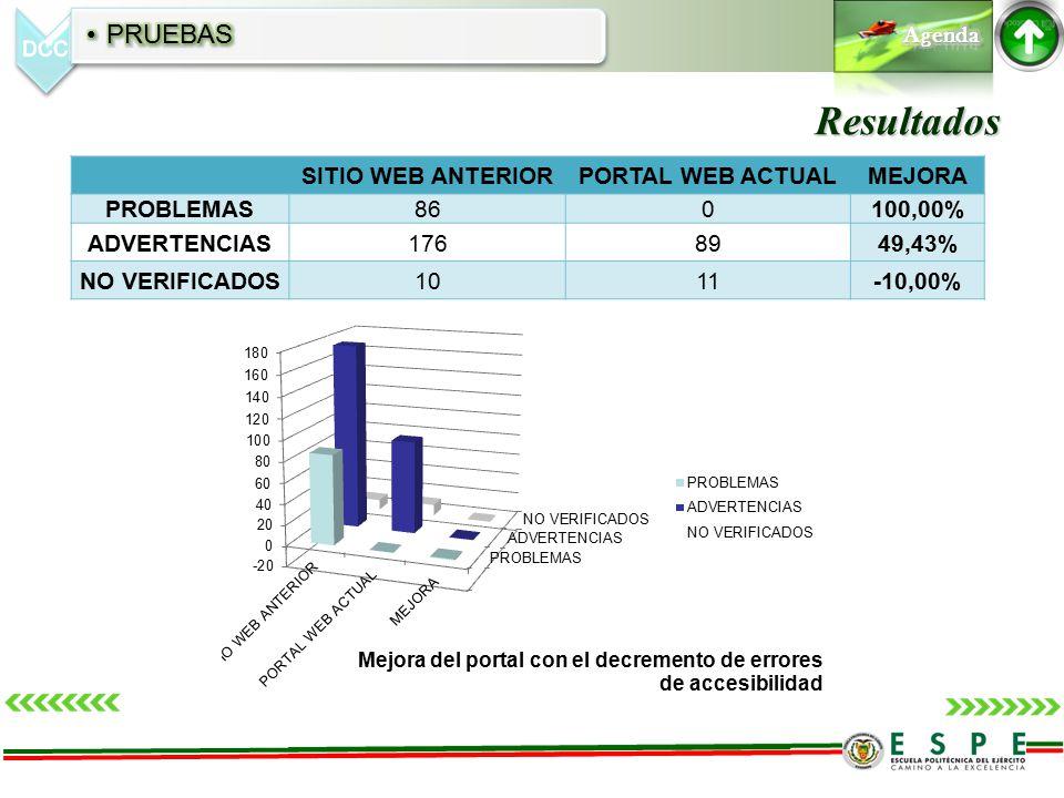 Resultados SITIO WEB ANTERIORPORTAL WEB ACTUALMEJORA PROBLEMAS860100,00% ADVERTENCIAS1768949,43% NO VERIFICADOS1011-10,00%