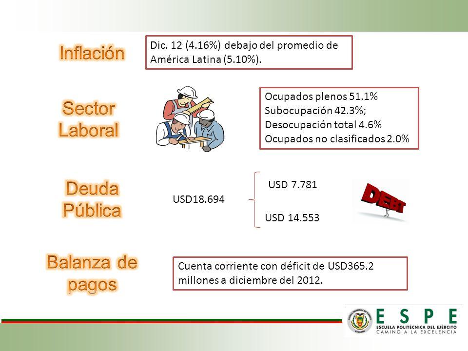 Dic.12 (4.16%) debajo del promedio de América Latina (5.10%).